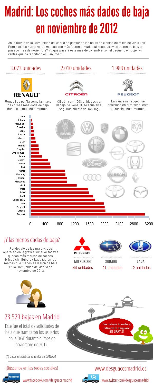 Infografía de bajas de vehículos según marca en Madrid